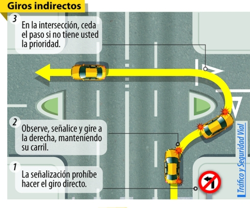 indirect left hand turn - learning to drive in Spain